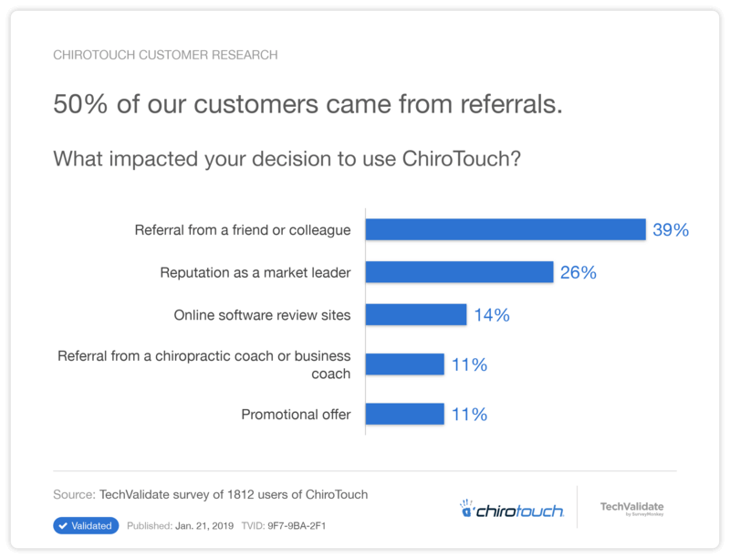 50% Clients from Referrals