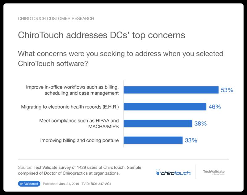 Addresses DC's Top Concerns