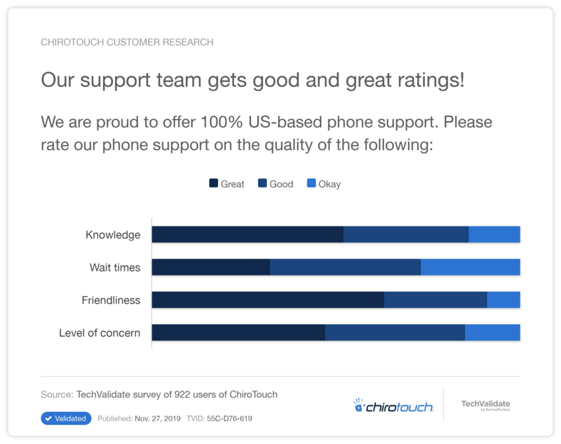 Excellent Support Ratings
